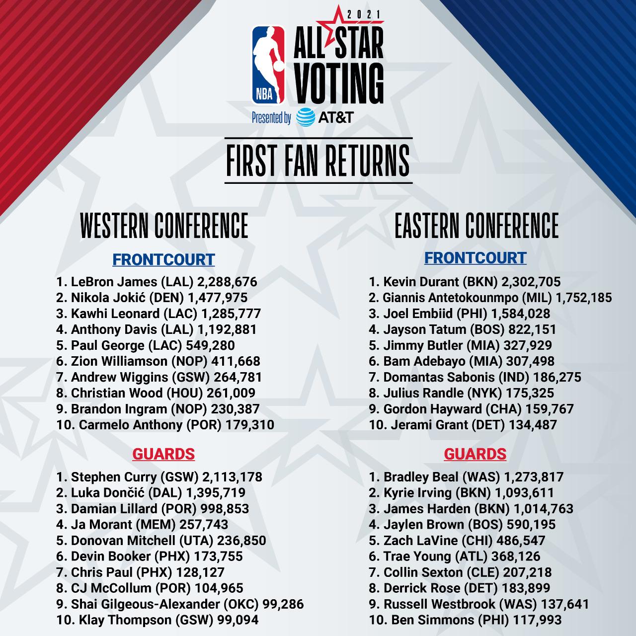 Imagem: NBA